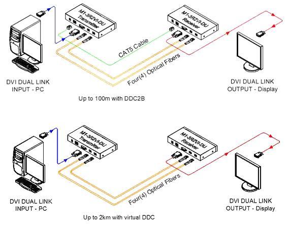 Фото. Схемы. M1-3R2VI-DU использует кабель витой пары 5-ой категории для