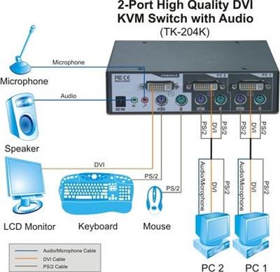 trendnet tk 204k two port high quality dvi kvm switch with audio includes 2 kvm cables tk. Black Bedroom Furniture Sets. Home Design Ideas